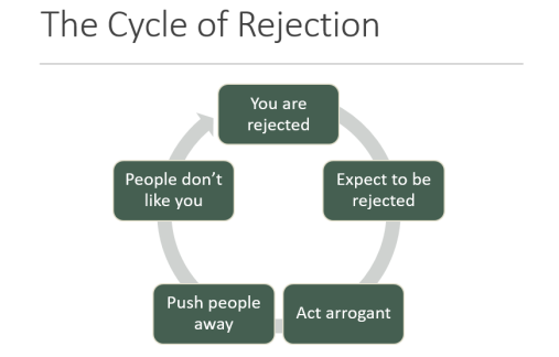 cycle of rejection